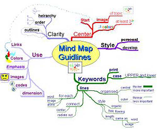Learn how to draw Mind Maps with Mind Tools - MindMaps, Note ...